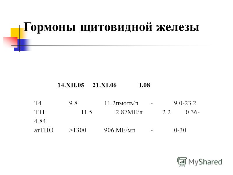 Гормоны щитовидной железы 14.XII.0521.XI.06I.08 T49.811.2пмоль/л-9.0-23.2 ТТГ11.52.87МЕ/л2.20.36- 4.84 атТПО>1300906МЕ/мл-0-30