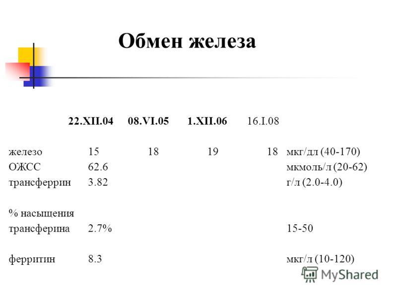 Обмен железа 22.XII.0408.VI.051.XII.0616.I.08 железо15181918мкг/дл (40-170) ОЖСС62.6мкмоль/л (20-62) трансферрин3.82г/л (2.0-4.0) % насыщения трансферина2.7%15-50 ферритин8.3мкг/л (10-120)