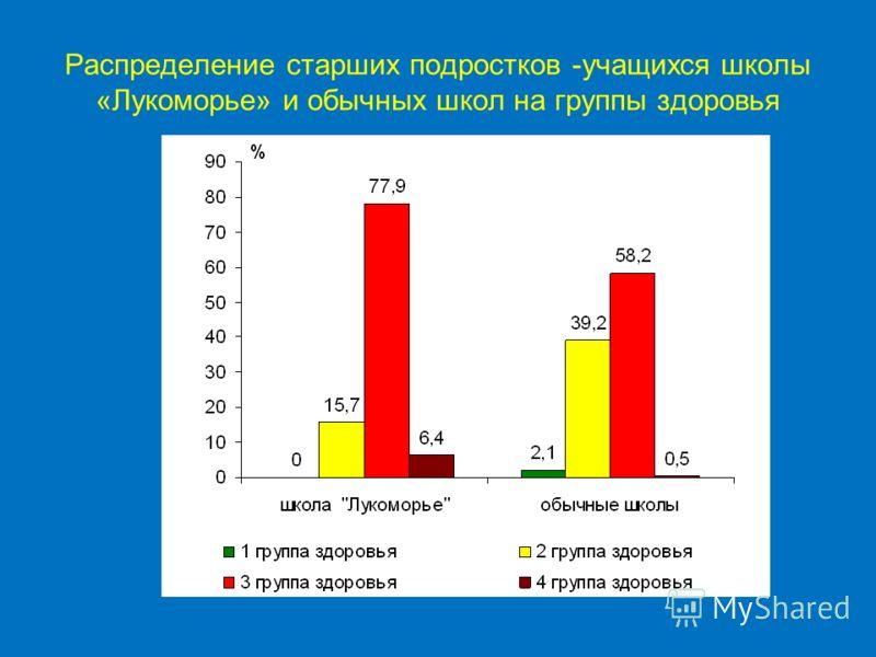 Распределение старших подростков -учащихся школы «Лукоморье» и обычных школ на группы здоровья