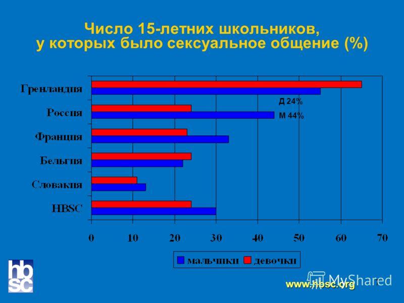 7 Число 15-летних школьников, у которых было сексуальное общение (%) www.hbsc.org Д 24% М 44%