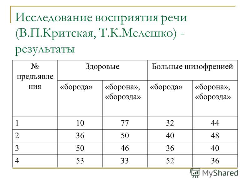 Исследование восприятия речи (В.П.Критская, Т.К.Мелешко) - результаты предъявле ния ЗдоровыеБольные шизофренией «борода»«борона», «борозда» «борода»«борона», «борозда» 110773244 236504048 350463640 453335236