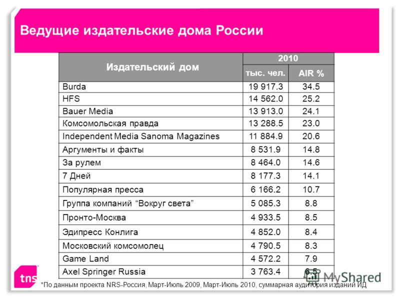 Ведущие издательские дома России Издательский дом 2010 тыс. чел.AIR % Burda19 917.334.5 HFS14 562.025.2 Bauer Media13 913.024.1 Комсомольская правда13 288.523.0 Independent Media Sanoma Magazines11 884.920.6 Аргументы и факты8 531.914.8 За рулем8 464