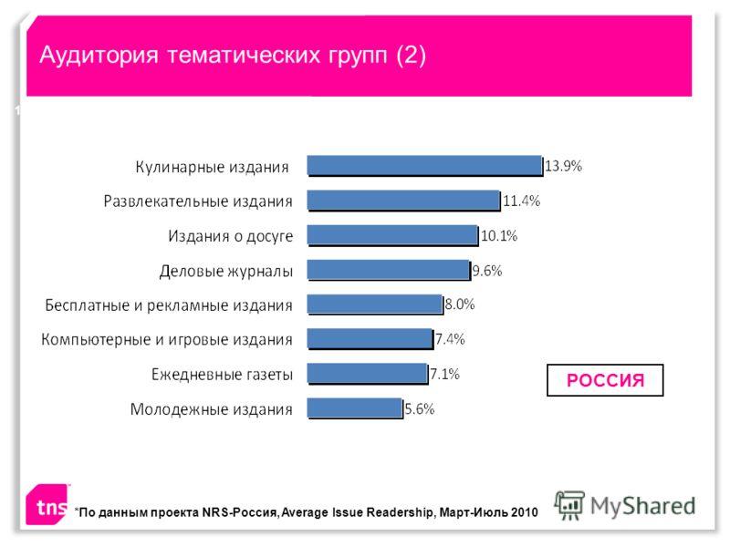 Аудитория тематических групп (2) 17 РОССИЯ *По данным проекта NRS-Россия, Average Issue Readership, Март-Июль 2010