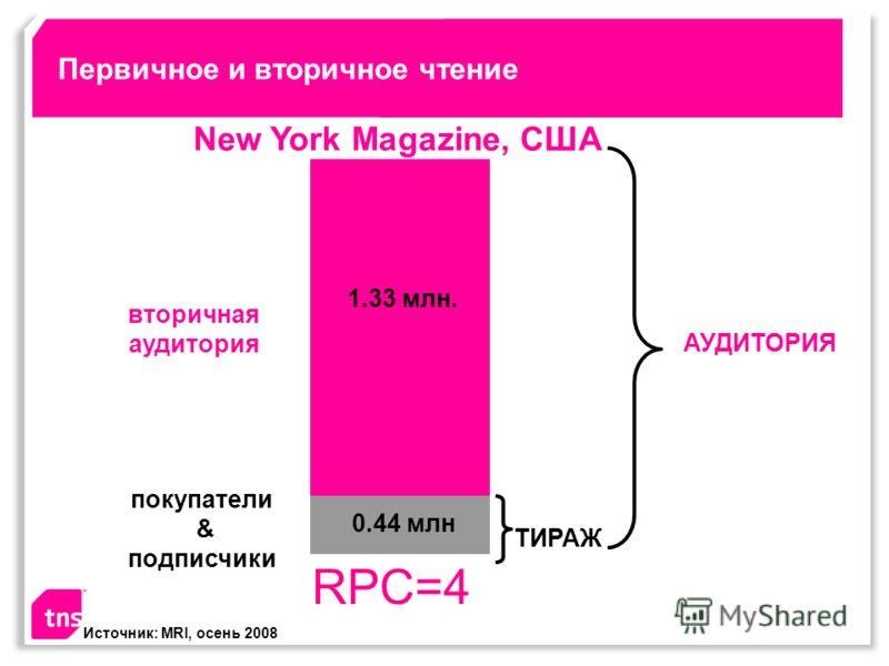 Первичное и вторичное чтение New York Magazine, США вторичная аудитория покупатели & подписчики 1.33 млн. Источник: MRI, осень 2008 0.44 млн ТИРАЖ АУДИТОРИЯ RPC=4