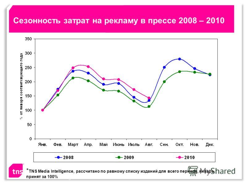 Сезонность затрат на рекламу в прессе 2008 – 2010 Source: TNS, Media Intelligence * TNS Media Intelligence, рассчитано по равному списку изданий для всего периода, январь принят за 100%