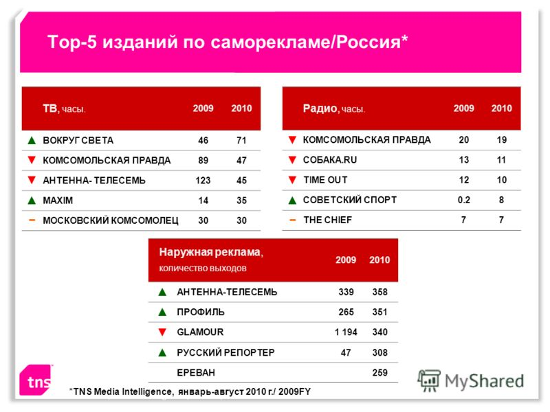 Top-5 изданий по саморекламе/Россия* ТВ, часы. 20092010 ВОКРУГ СВЕТА4671 КОМСОМОЛЬСКАЯ ПРАВДА8947 АНТЕННА- ТЕЛЕСЕМЬ12345 MAXIM1435 МОСКОВСКИЙ КОМСОМОЛЕЦ30 Source: TNS, Media Intelligence, Russia, Jan-Dec 2009 Радио, часы. 20092010 КОМСОМОЛЬСКАЯ ПРАВД