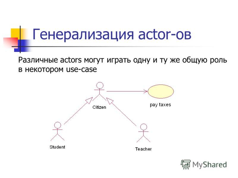 Генерализация actor-ов Различные actors могут играть одну и ту же общую роль в некотором use-case
