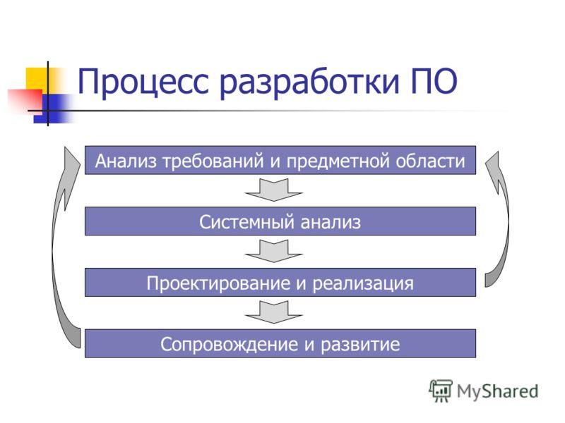 Процесс разработки ПО Анализ требований и предметной области Системный анализ Проектирование и реализация Сопровождение и развитие