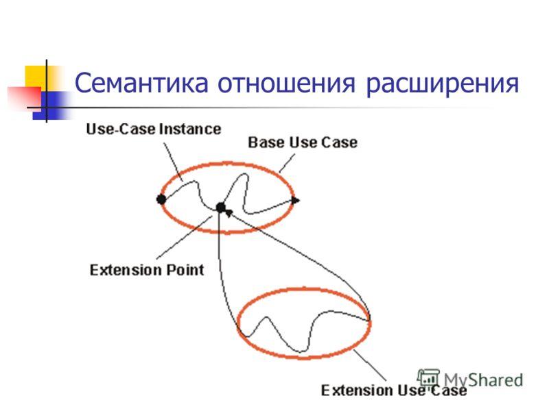 Семантика отношения расширения