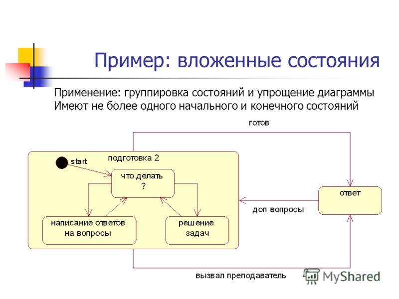 Пример: вложенные состояния Применение: группировка состояний и упрощение диаграммы Имеют не более одного начального и конечного состояний