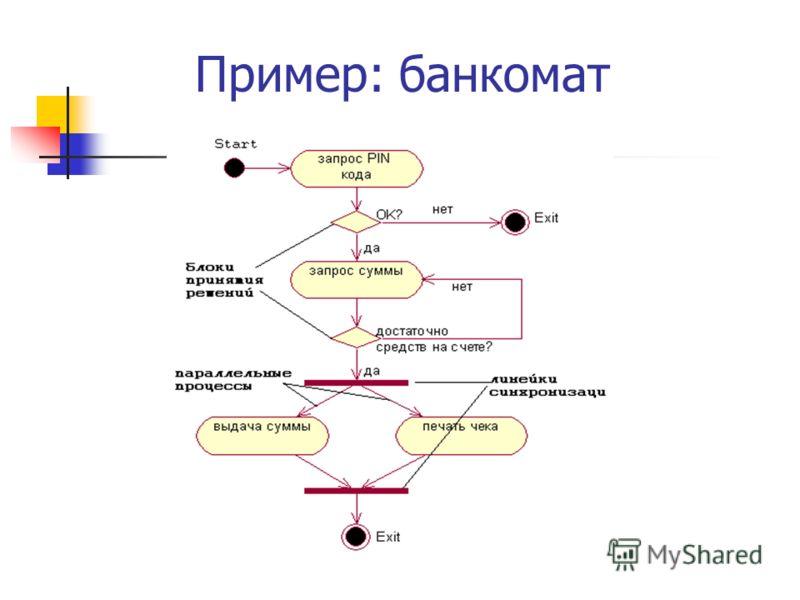 Пример: банкомат