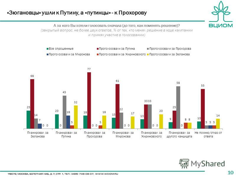 10 «Зюгановцы» ушли к Путину, а «путинцы» - к Прохорову А за кого Вы хотели голосовать сначала (до того, как поменять решение)? (закрытый вопрос, не более двух ответов, % от тех, кто менял решение в ходе кампании и принял участие в голосовании)