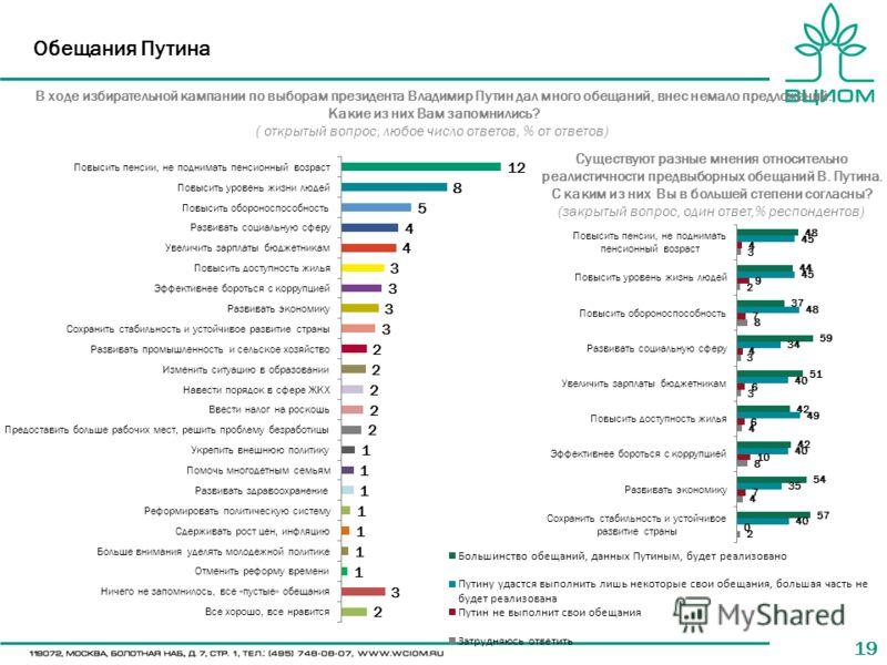 19 Обещания Путина В ходе избирательной кампании по выборам президента Владимир Путин дал много обещаний, внес немало предложений. Какие из них Вам запомнились? ( открытый вопрос, любое число ответов, % от ответов) Существуют разные мнения относитель