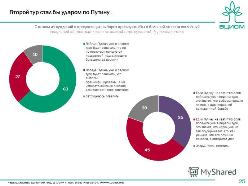 25 Второй тур стал бы ударом по Путину… С каким из суждений о предстоящих выборах президента Вы в большей степени согласны? (закрытый вопрос, один ответ по каждой паре суждений, % респондентов)
