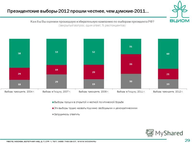29 Президентские выборы-2012 прошли честнее, чем думские-2011… Как бы Вы оценили прошедшую избирательную кампанию по выборам президента РФ? (закрытый вопрос, один ответ, % респондентов) 2012