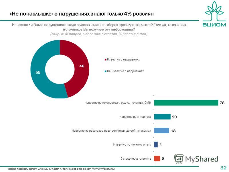 32 «Не понаслышке» о нарушениях знают только 4% россиян Известно ли Вам о нарушениях в ходе голосования на выборах президента или нет? Если да, то из каких источников Вы получили эту информацию? (закрытый вопрос, любое число ответов, % респондентов)