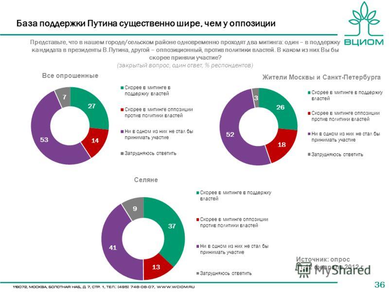 36 База поддержки Путина существенно шире, чем у оппозиции Представьте, что в нашем городе/сельском районе одновременно проходят два митинга: один – в поддержку кандидата в президенты В.Путина, другой – оппозиционный, против политики властей. В каком