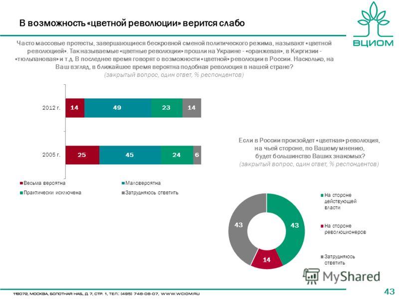 43 В возможность «цветной революции» верится слабо Часто массовые протесты, завершающиеся бескровной сменой политического режима, называют «цветной революцией». Так называемые «цветные революции» прошли на Украине - «оранжевая», в Киргизии - «тюльпан