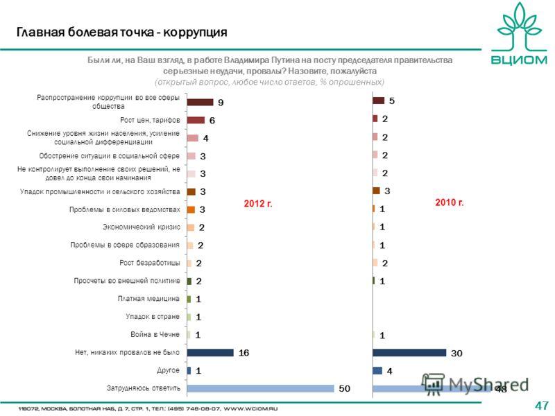 47 Главная болевая точка - коррупция Были ли, на Ваш взгляд, в работе Владимира Путина на посту председателя правительства серьезные неудачи, провалы? Назовите, пожалуйста (открытый вопрос, любое число ответов, % опрошенных) 2010 г. 2012 г.