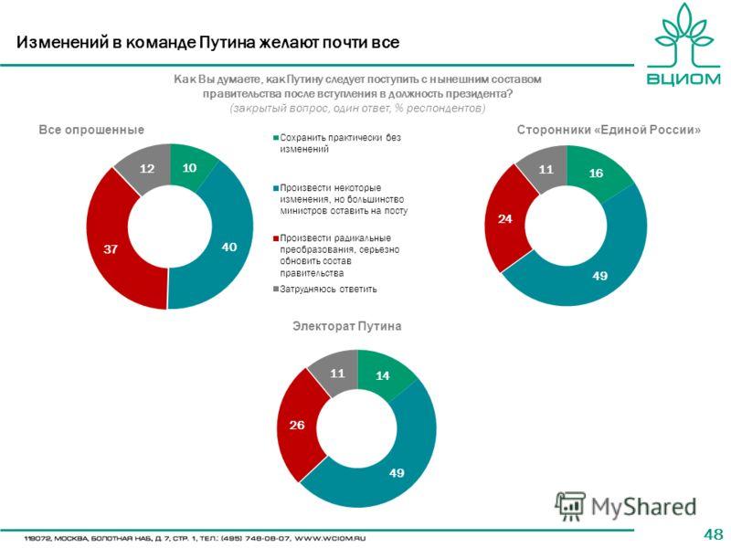 48 Изменений в команде Путина желают почти все Как Вы думаете, как Путину следует поступить с нынешним составом правительства после вступления в должность президента? (закрытый вопрос, один ответ, % респондентов) Электорат Путина Сторонники «Единой Р