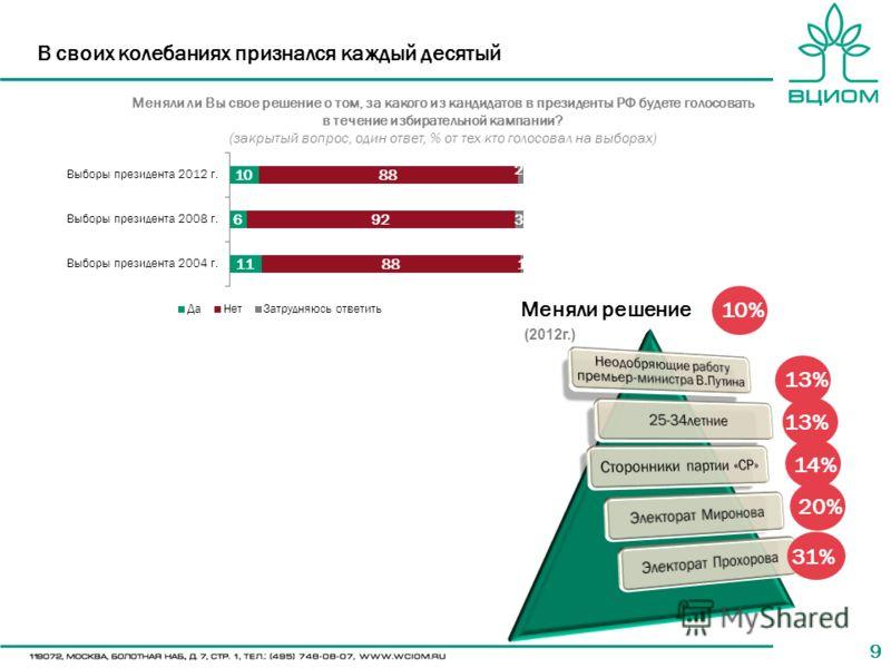 99 В своих колебаниях признался каждый десятый Меняли ли Вы свое решение о том, за какого из кандидатов в президенты РФ будете голосовать в течение избирательной кампании? (закрытый вопрос, один ответ, % от тех кто голосовал на выборах) 72% 13% 14% 3