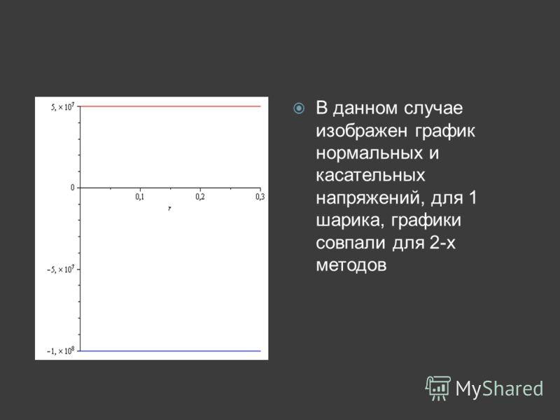 В данном случае изображен график нормальных и касательных напряжений, для 1 шарика, графики совпали для 2-х методов