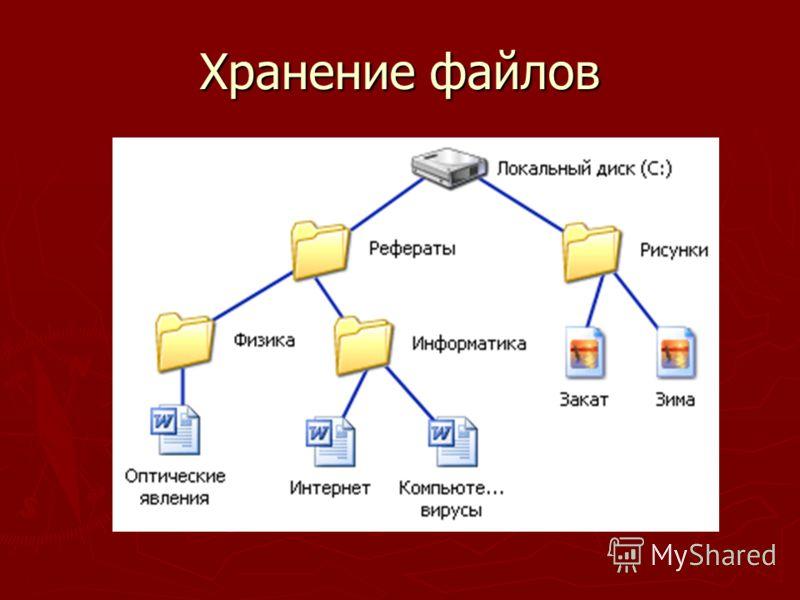 Хранение файлов