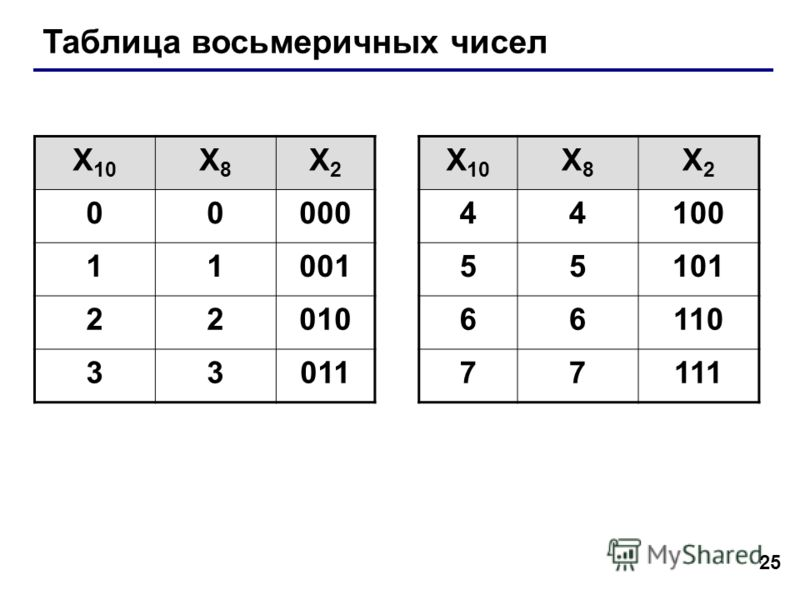 25 Таблица восьмеричных чисел X 10 X8X8 X2X2 X8X8 X2X2 0000044100 1100155101 2201066110 3301177111