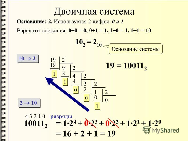 Двоичная система Основание: 2. Используется 2 цифры: 0 и 1 Варианты сложения: 0+0 = 0, 0+1 = 1, 1+0 = 1, 1+1 = 10 10 2 = 2 10 10 2 2 10 192 9 18 1 1 2 4 8 1 1 2 2 4 0 0 2 1 2 0 0 2 0 0 1 1 19 = 10011 2 10011 2 4 3 2 1 0разряды = 1·2 4 + 0·2 3 + 0·2 2