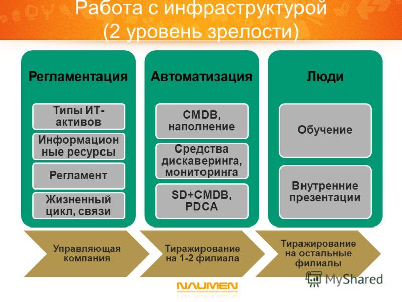 Работа с инфраструктурой (2 уровень зрелости) Регламентация Типы ИТ- активов Информацион ные ресурсы Регламент Жизненный цикл, связи Автоматизация CMDB, наполнение Средства дискаверинга, мониторинга SD+CMDB, PDCA Люди Обучение Внутренние презентации