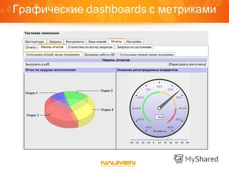 Графические dashboards c метриками