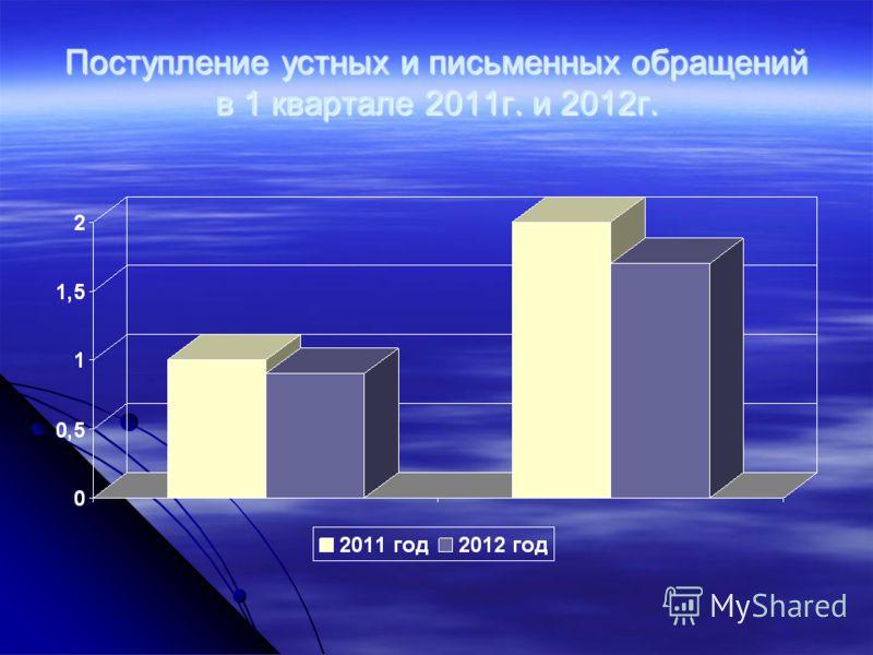 Поступление устных и письменных обращений в 1 квартале 2011г. и 2012г.
