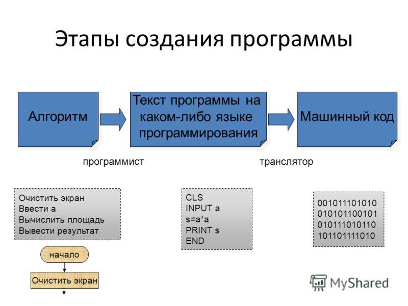 Этапы создания программы Алгоритм Текст программы на каком-либо языке программирования Машинный код CLS INPUT a s=a*a PRINT s END Очистить экран Ввести а Вычислить площадь Вывести результат 001011101010 010101100101 010111010110 101101111010 программ