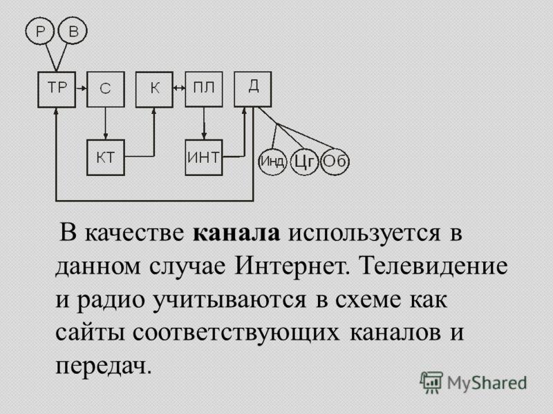 В качестве канала используется в данном случае Интернет. Телевидение и радио учитываются в схеме как сайты соответствующих каналов и передач.