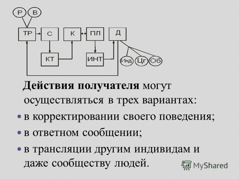 Действия получателя могут осуществляться в трех вариантах: в корректировании своего поведения; в ответном сообщении; в трансляции другим индивидам и даже сообществу людей.