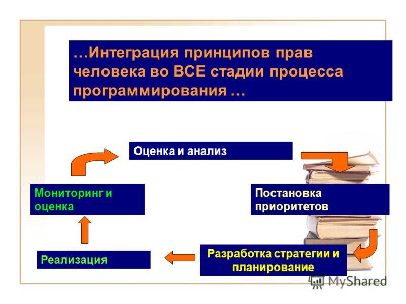 Оценка и анализ Постановка приоритетов Разработка стратегии и планирование Реализация Мониторинг и оценка …Интеграция принципов прав человека во ВСЕ стадии процесса программирования …