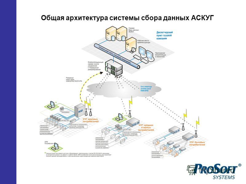 Общая архитектура системы сбора данных АСКУГ