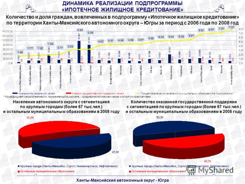 ДИНАМИКА РЕАЛИЗАЦИИ ПОДПРОГРАММЫ «ИПОТЕЧНОЕ ЖИЛИЩНОЕ КРЕДИТОВАНИЕ» Количество и доля граждан, вовлеченных в подпрограмму «Ипотечное жилищное кредитование» по территории Ханты-Мансийского автономного округа – Югры за период с 2006 года по 2008 год Хан