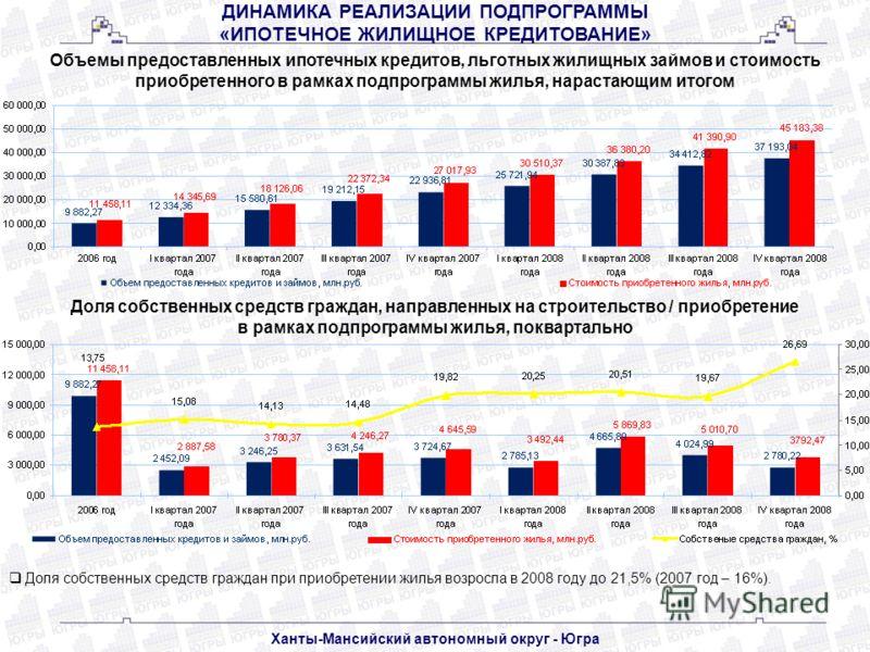 Объемы предоставленных ипотечных кредитов, льготных жилищных займов и стоимость приобретенного в рамках подпрограммы жилья, нарастающим итогом Доля собственных средств граждан при приобретении жилья возросла в 2008 году до 21,5% (2007 год – 16%). Дол
