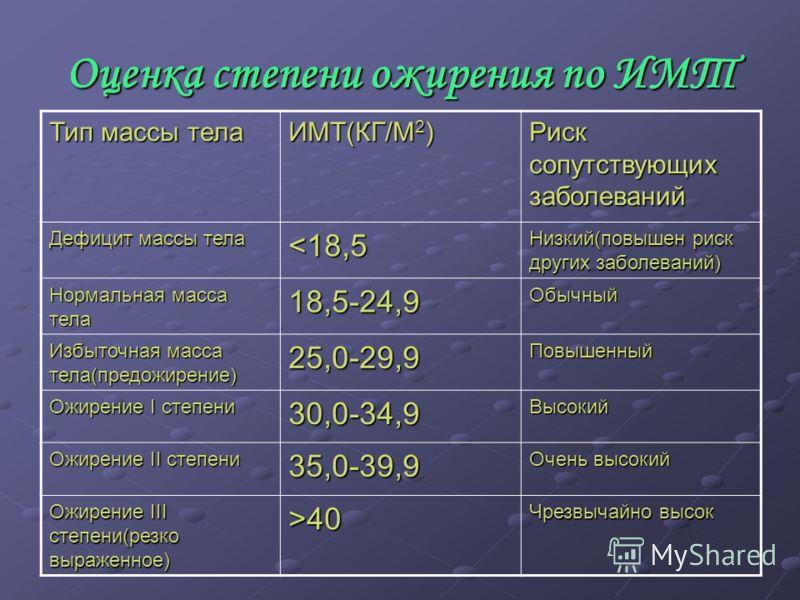Оценка степени ожирения по ИМТ Тип массы тела ИМТ(КГ/М 2 ) Риск сопутствующих заболеваний Дефицит массы тела 40 Чрезвычайно высок