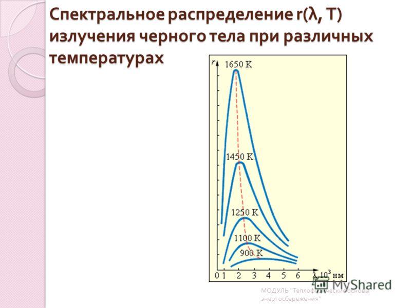 Спектральное распределение r( λ, T) излучения черного тела при различных температурах МОДУЛЬ  Теплофизические основы энергосбережения