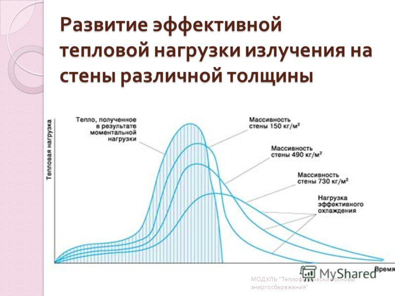Развитие эффективной тепловой нагрузки излучения на стены различной толщины МОДУЛЬ  Теплофизические основы энергосбережения