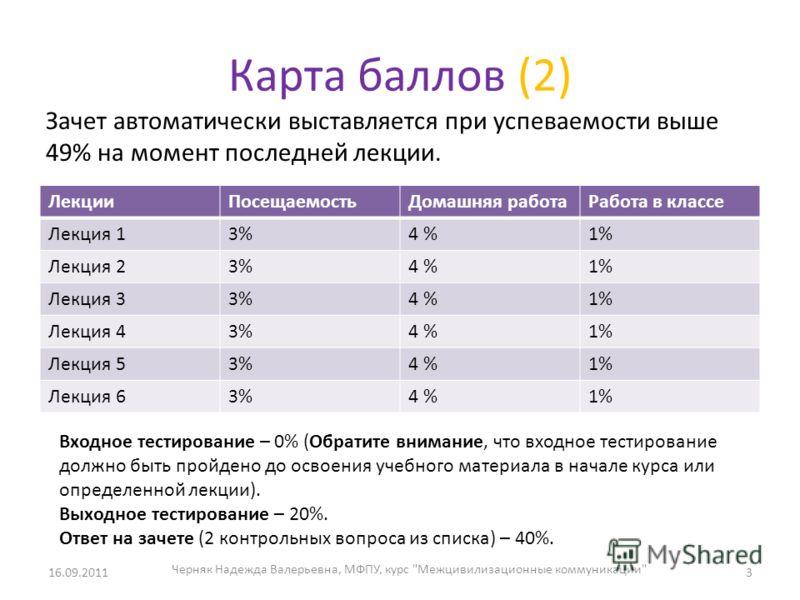 Карта баллов (2) ЛекцииПосещаемостьДомашняя работаРабота в классе Лекция 13%4 %1% Лекция 23%4 %1% Лекция 33%4 %1% Лекция 43%4 %1% Лекция 53%4 %1% Лекция 63%4 %1% Зачет автоматически выставляется при успеваемости выше 49% на момент последней лекции. В