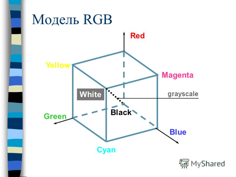 Модель RGB Red Blue Green Yellow Magenta Cyan White Black grayscale