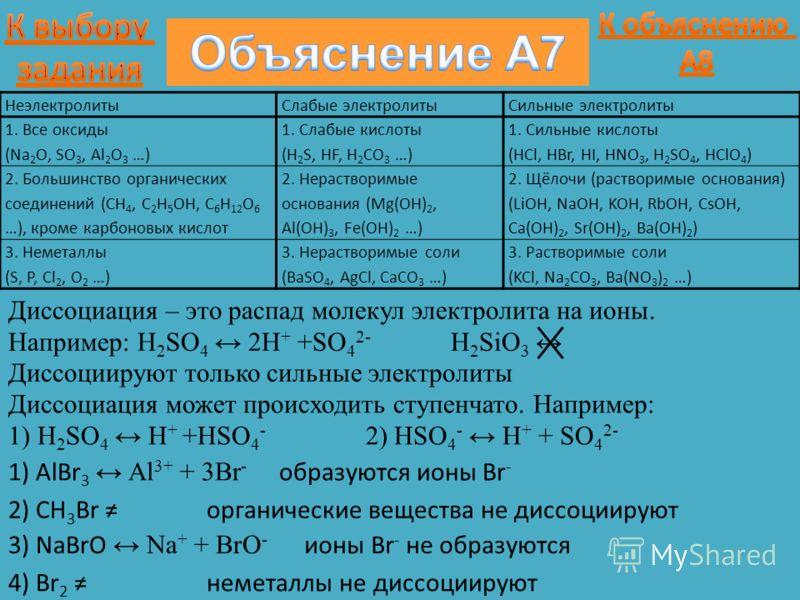 1) AlBr 3 Al 3+ + 3Br - Диссоциируют только сильные электролиты Диссоциация – это распад молекул электролита на ионы. Например: H 2 SO 4 2H + +SO 4 2- H 2 SiO 3 Диссоциация может происходить ступенчато. Например: 1) H 2 SO 4 H + +HSO 4 - 2) HSO 4 - H