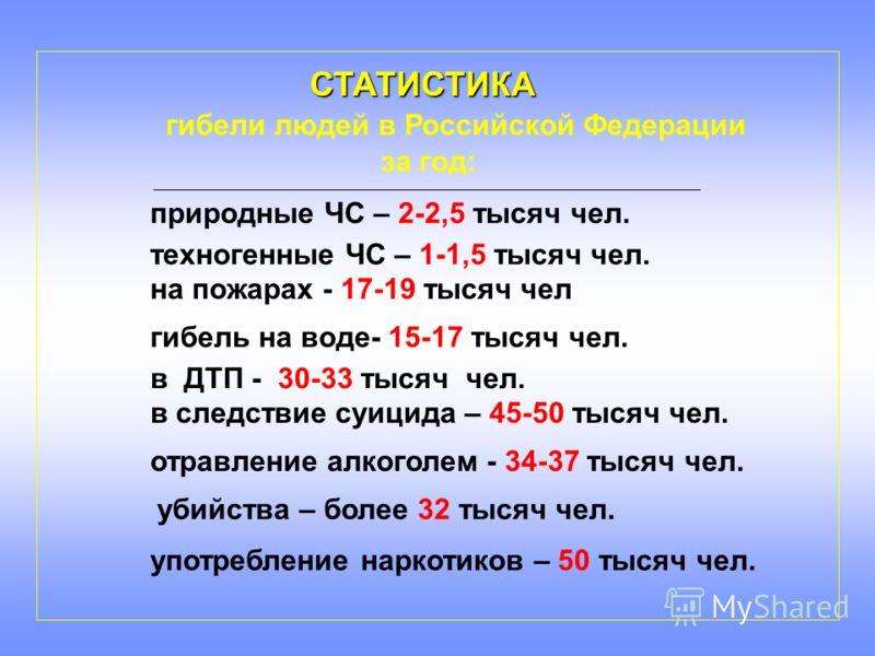 СТАТИСТИКА гибели людей в Российской Федерации за год: в ДТП - 30-33 тысяч чел. на пожарах - 17-19 тысяч чел гибель на воде- 15-17 тысяч чел. в следствие суицида – 45-50 тысяч чел. отравление алкоголем - 34-37 тысяч чел. употребление наркотиков – 50