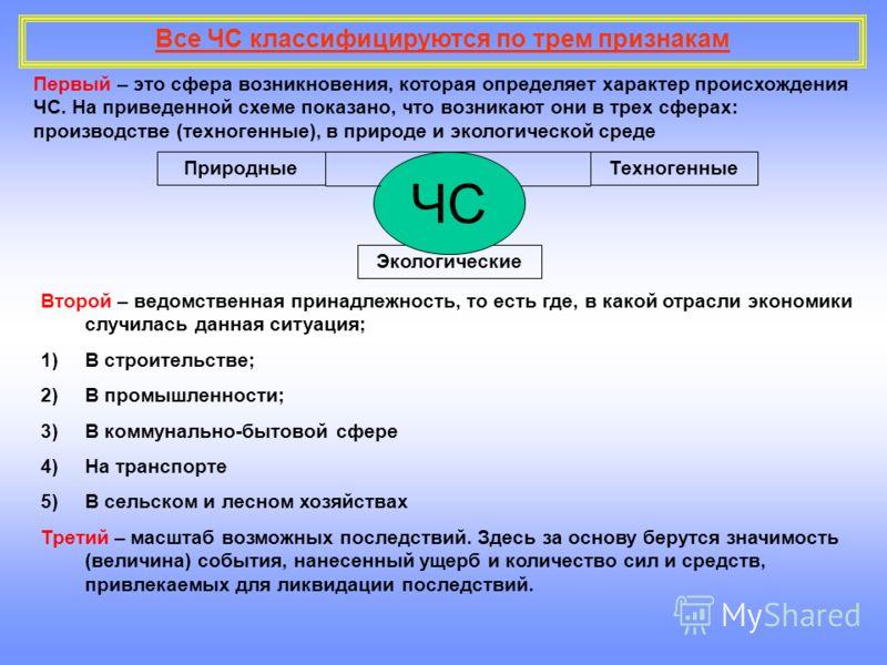 Все ЧС классифицируются по трем признакам ПриродныеТехногенные Экологические ЧС Первый – это сфера возникновения, которая определяет характер происхождения ЧС. На приведенной схеме показано, что возникают они в трех сферах: производстве (техногенные)