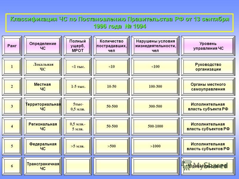 Классификация ЧС по Постановлению Правительства РФ от 13 сентября 1996 года 1094 Ранг 1 2 3 4 5 6 Определение ЧС Локальная ЧС Местная ЧС Территориальная ЧС Региональная ЧС Федеральная ЧС Трансграничная ЧС Полный ущерб, МРОТ 5 млн. 1-5 тыс. Количество