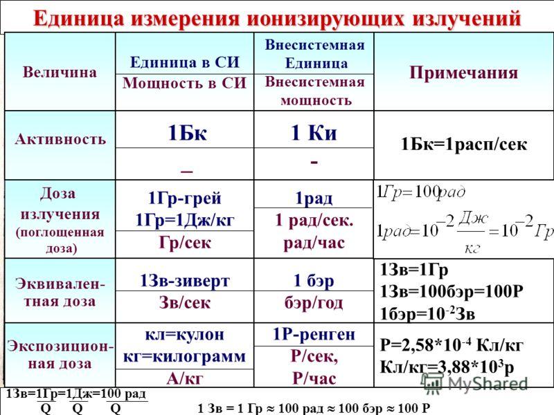 Доза излучения (поглощенная доза) Эквивален- тная доза Единица измерения ионизирующих излучений Активность Единица в СИ Мощность в СИ Внесистемная Единица Внесистемная мощность Величина 1Бк _ 1Гр-грей 1Гр=1Дж/кг Гр/сек 1рад 1 рад/сек. рад/час кл=куло
