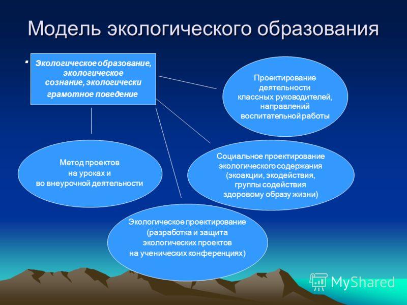 Модель экологического образования. Метод проектов на уроках и во внеурочной деятельности Экологическое образование, экологическое сознание, экологически грамотное поведение Проектирование деятельности классных руководителей, направлений воспитательно
